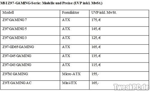 MSI: Zehn Gaming-97er-Mainboards für Haswell-Refresh-Prozessoren vorgestell