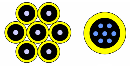 Weltrekord: 43 Terabit pro Sekunde über Multi-Core-Glasfaser