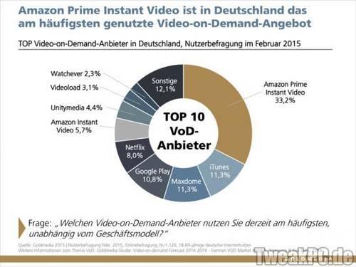 Amazon Prime Instant Video: Marktführer nach nur einem Jahr