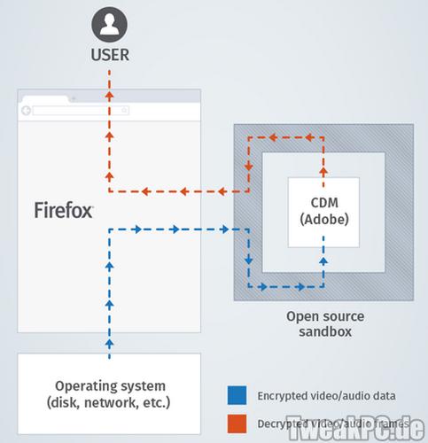 Mozilla Firefox: DRM-Wiedergabe über HTML5-Medien geplant