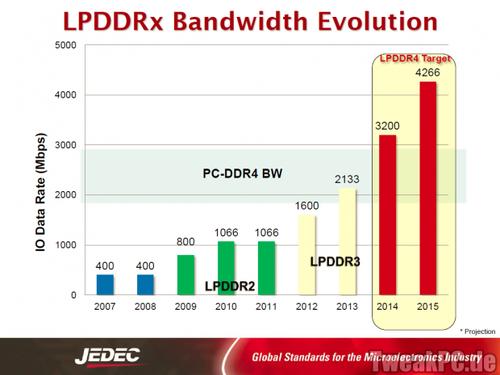 Erste Smartphones mit Low-Power-DDR4 Arbeitsspeicher werden 2015 erwartet