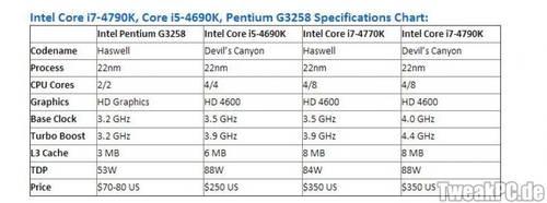 Intel: Preise für Core i7-4790K, Core i5-4690K und Pentium G3258 aufgetauch
