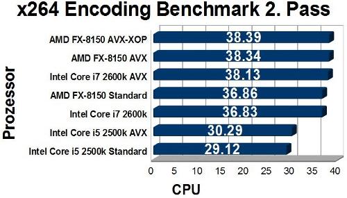 Test: AMD Bulldozer FX-8150 - AMD FX: Instruction Sets (6/16)