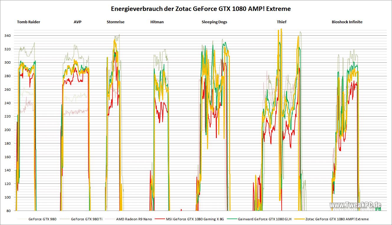 Zotac GeForce GTX 1080 AMP! Extreme im Test - Stromverbrauch