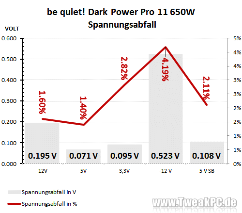be quiet! Dark Power Pro 11 mit 550 und 650 Watt im Test ...