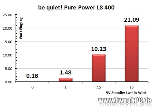 be quiet pure power l8 400 watt im test g nstig und. Black Bedroom Furniture Sets. Home Design Ideas