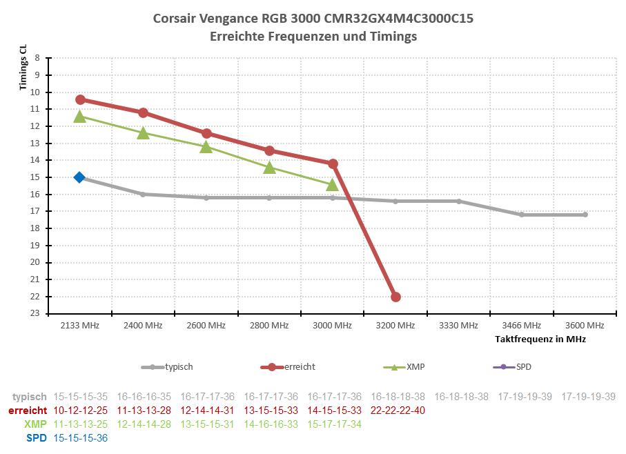 Test : Corsair Vengeance RGB 3000 MHz DDR4-RAM mit RGB Beleuchtung