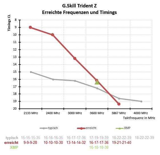 Test : G Skill TridentZ 3600 MHz DDR4 Overclocking RAM für Skylake